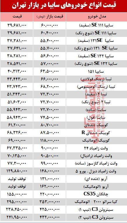 قیمت خودرو های سایپا در بازار تهران